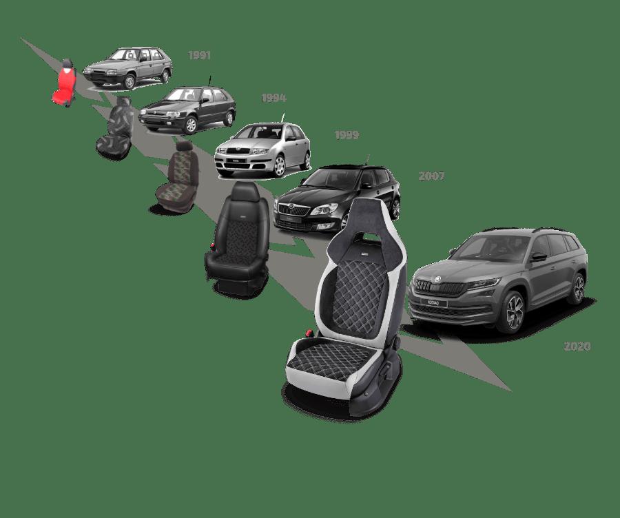 Trendy autopoťahov